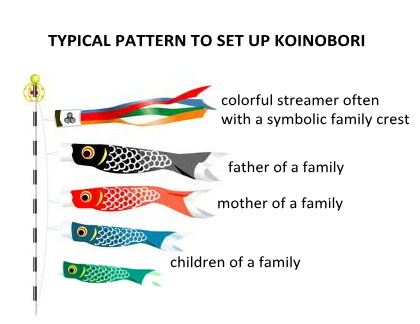 typical pattern to display koinobori